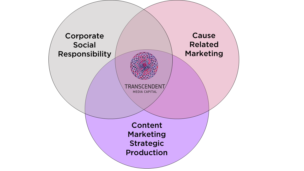 venn-diagram-concent-marketing